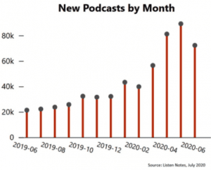 New Podcasts by Month